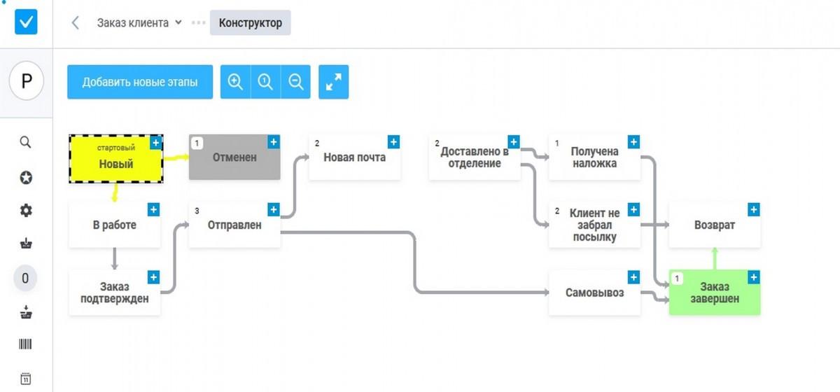 Пример бизнес-процесса