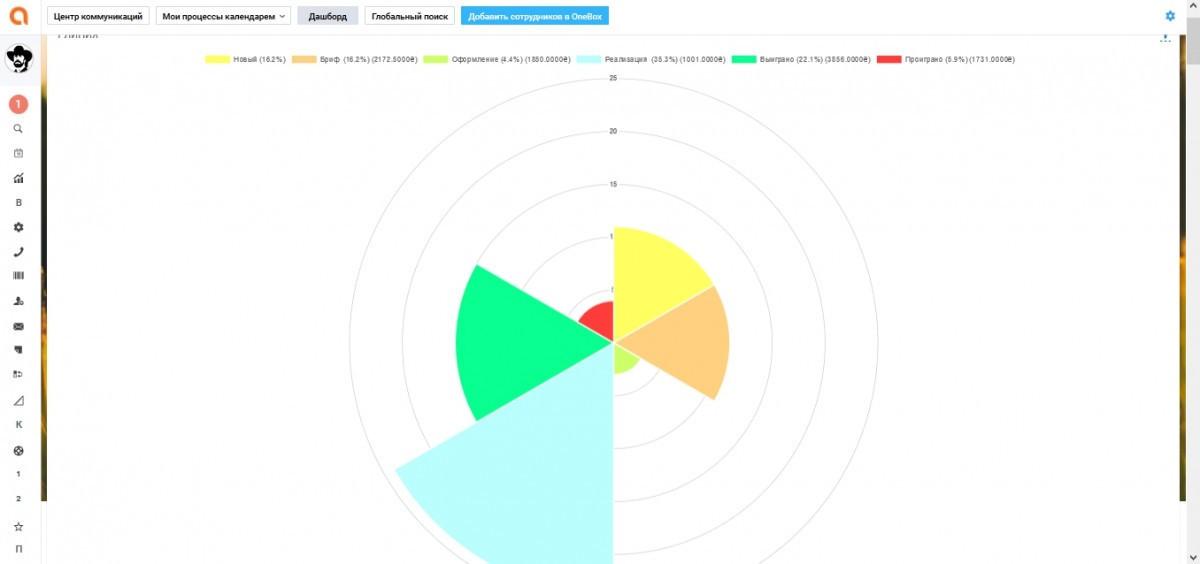 Пример диаграммы на дашборде