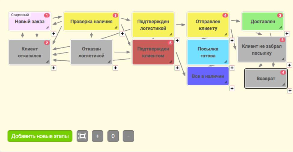 Сайт Debaka.ru опубликовал обзор CRM OneBox