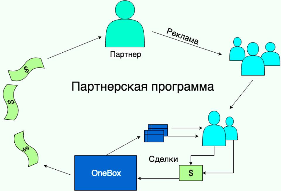 Реферальная программа CRM OneBox