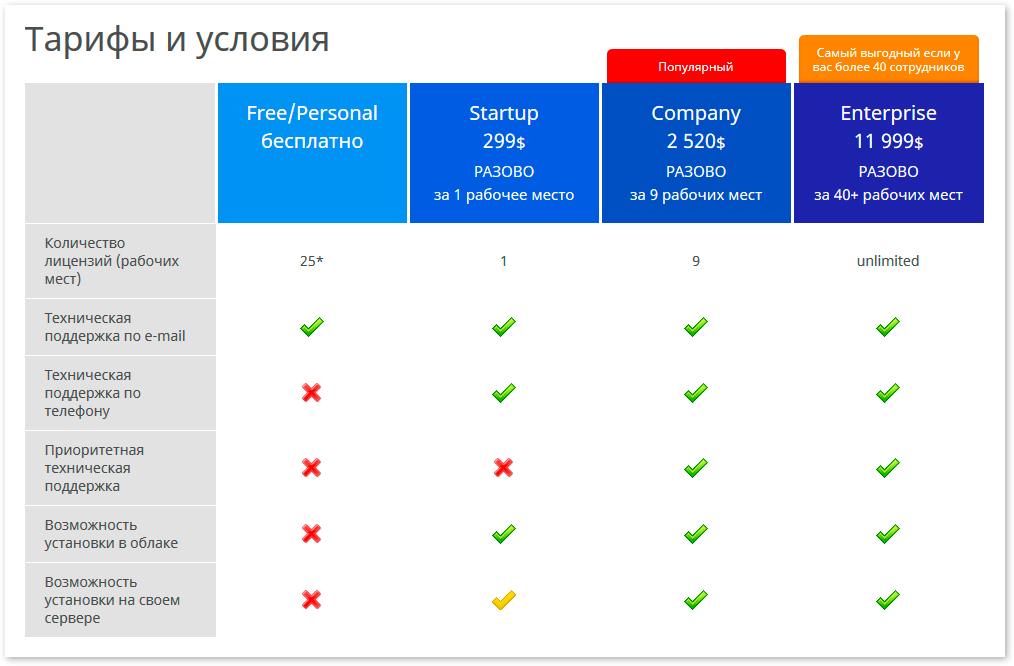 Как бесплатно получить лучшую в Украине CRM?