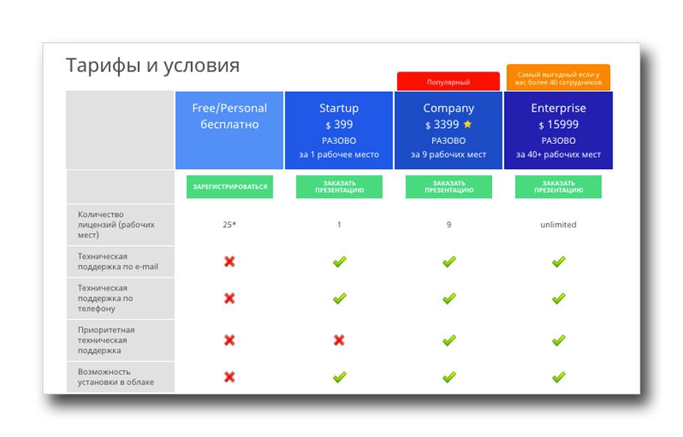 Мы официально подняли стоимость лицензий CRM OneBox